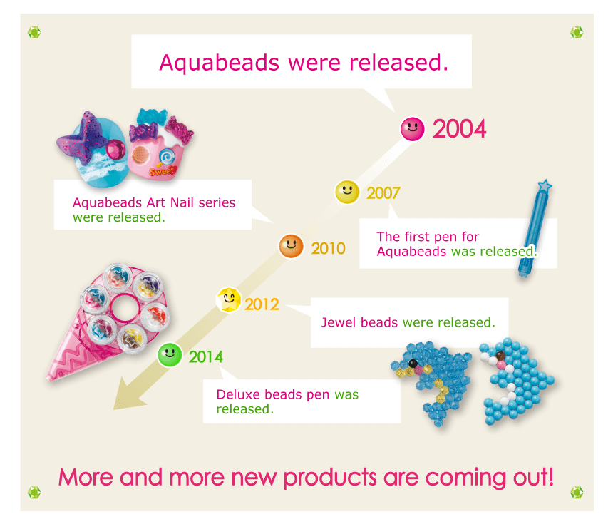 Aquabeads were released
